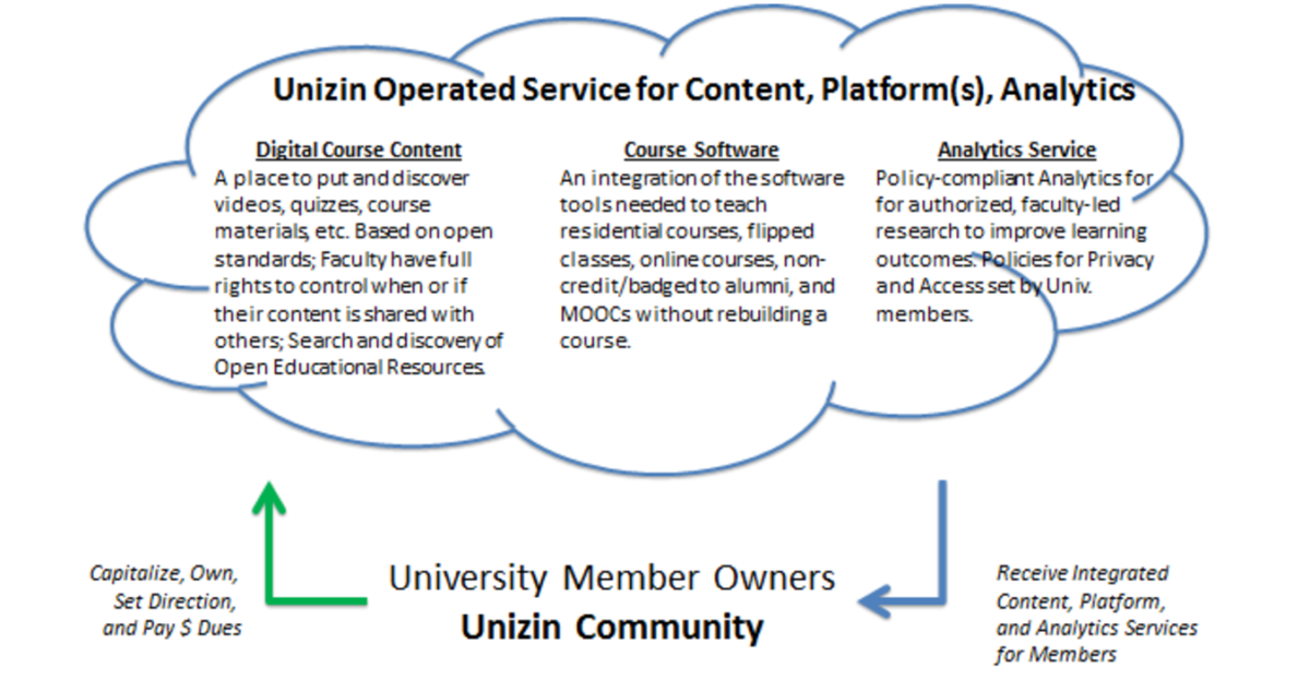Unizin Services Graphic