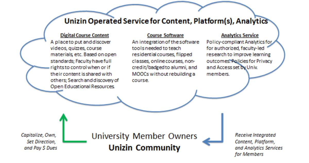 Unizin Services Graphic